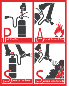 PASS - Pull the Pin, Aim at the base of the fire, Squeeze the trigger, Sweep side to side